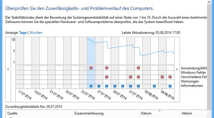 Windows 8.1 –  Überprüfung der Zuverlässigkeit und des Problemverlaufs des Computers 0