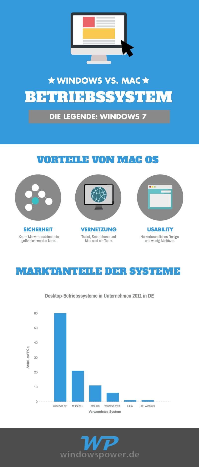 Marktanteile sind umkämpft infografik-kampf-der-betriebssysteme