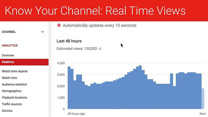 youtube channel real time - Top-Tipps: So fördern Sie Ihren YouTube-Kanal durch Instagram